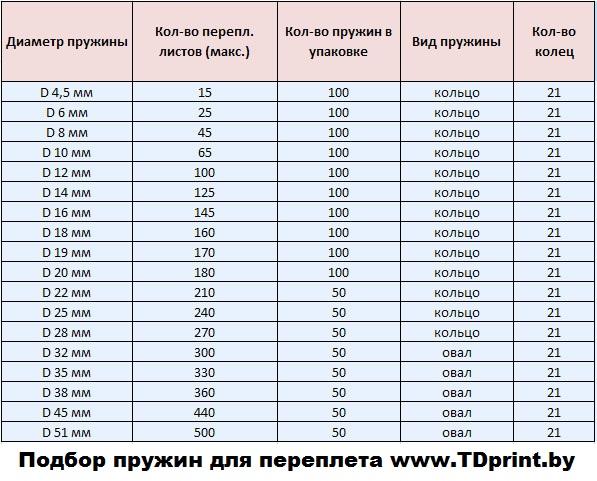Подбор пластиковых пружин для переплета в Минске.
